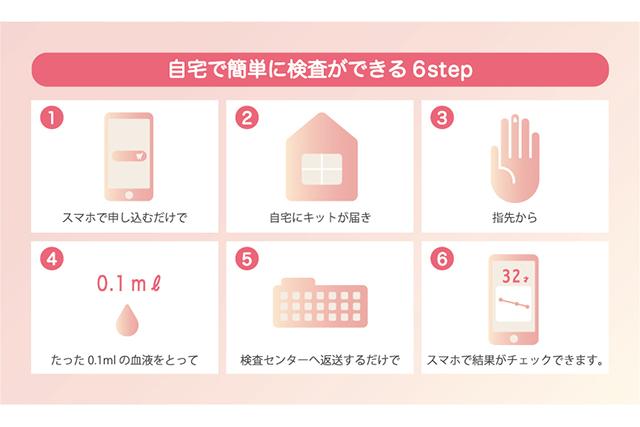 自宅で簡単に検査ができる6step