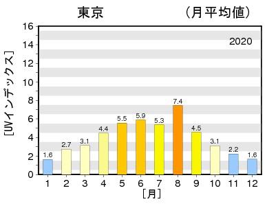 「日最大UVインデックス(解析値)の年間推移グラフ」(気象庁ホームページより)