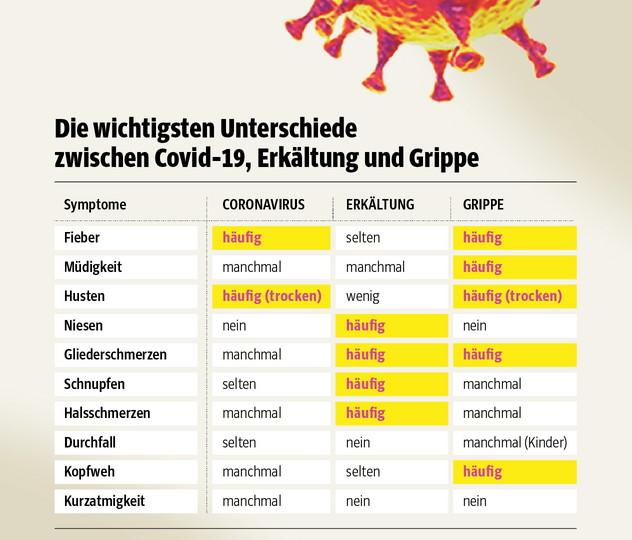 Quelle: Süddeutsche Zeitung vom 11.3.2020