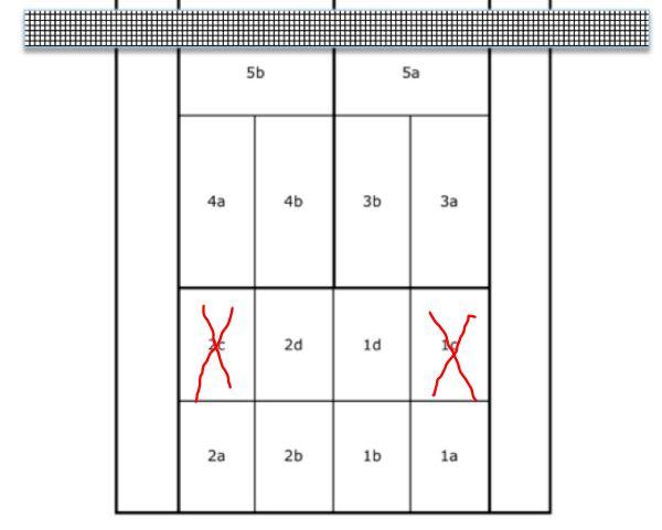Tennismatches gewinnen: Die Sieger-Zone auf dem Tennisplatz