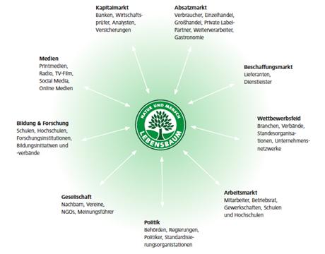 Quelle: Anspruchsgruppen des Unternehmens Ulrich Walter GmbH/Lebensbaum, Nachhaltigkeitsbericht 2013 Ulrich Walter GmbH / Lebensbaum (siehe auch aktualisierte Grafik im Bericht 2016 http://nachhaltigkeit.lebensbaum.com/html5.html#/4)