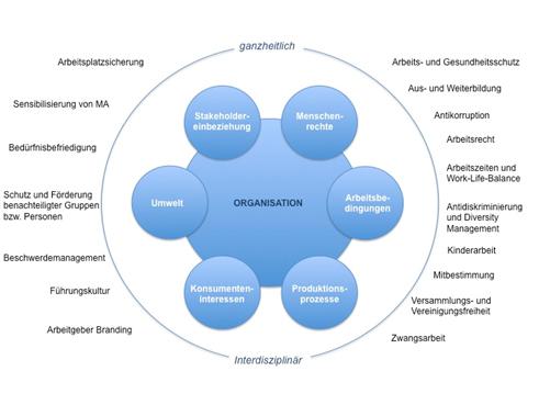 Grafik zu Berührungspunkten von CSR und Personalmanagement (oder Human Resources – HR – Management angelehnt an Peter Rieder www.arbeitswelten.at