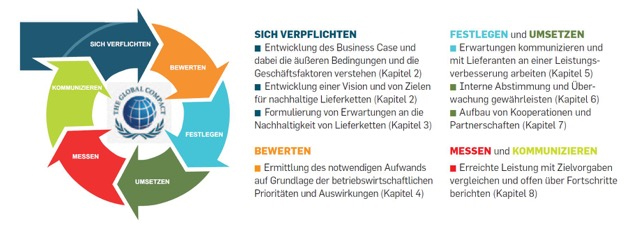 Quelle Grafik: https://www.unglobalcompact.org/docs/issues_doc/supply_chain/SupplyChainRep_DE.pdf  © 2012 UN Global Compact Office