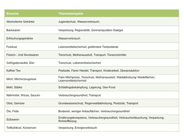 Inhalte angelehnt an: Nachhaltigkeit in der Lebensmittelwirtschaft, Institut für Nachhaltiges Management e.V. (IfNM), 2014, S. 5, http://www.nachhaltigkeitsstudie-nrw.de/Downloads/Ergebnisbroschüre_02.9.2014.pdf