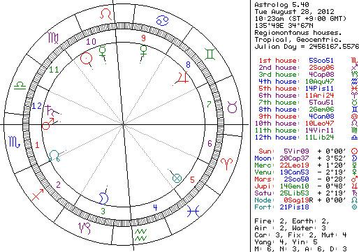 西洋占星術でコンテストを判断