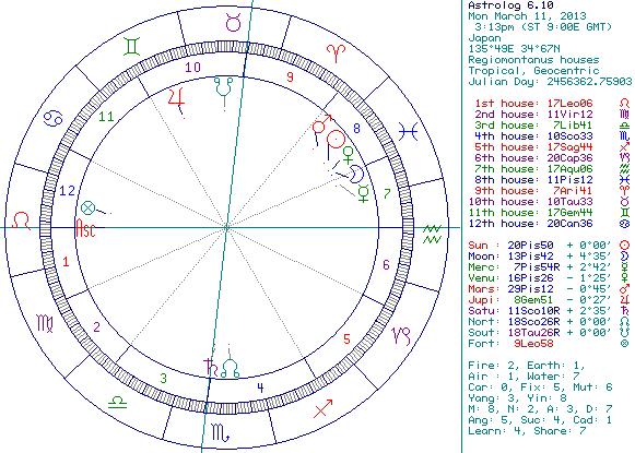 ホラリー占星術 チャート