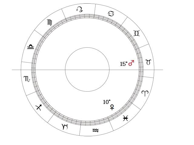 アスペクト 金星 アプローチ 火星