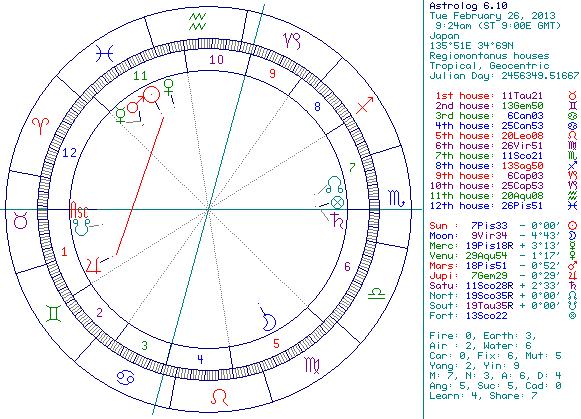 ホラリー占星術