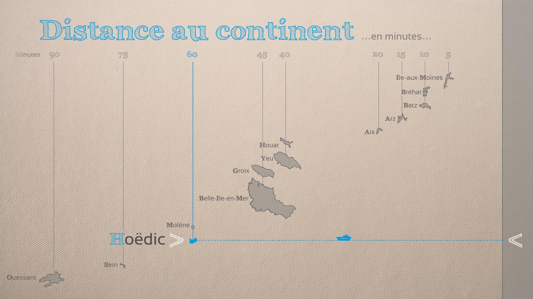 Hoëdic est l'une des îles les plus éloignées du continent