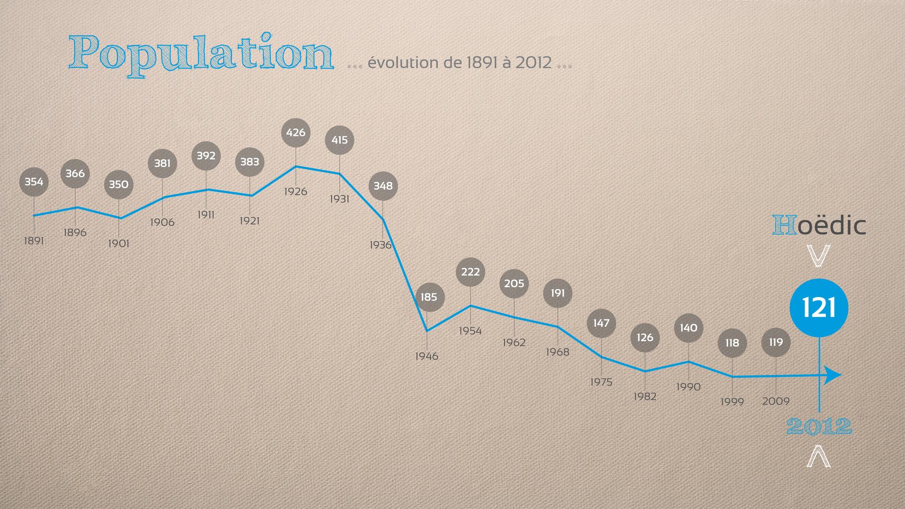 Si la population d'Hoëdic a presque été divisée par 4 en 70ans, depuis les années 2000, la population se maintien voire augmente légèrement selon les chiffres de l'INSEE