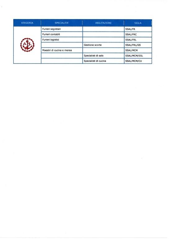Categorie/specialità dell'attuale Scuola S.AL.