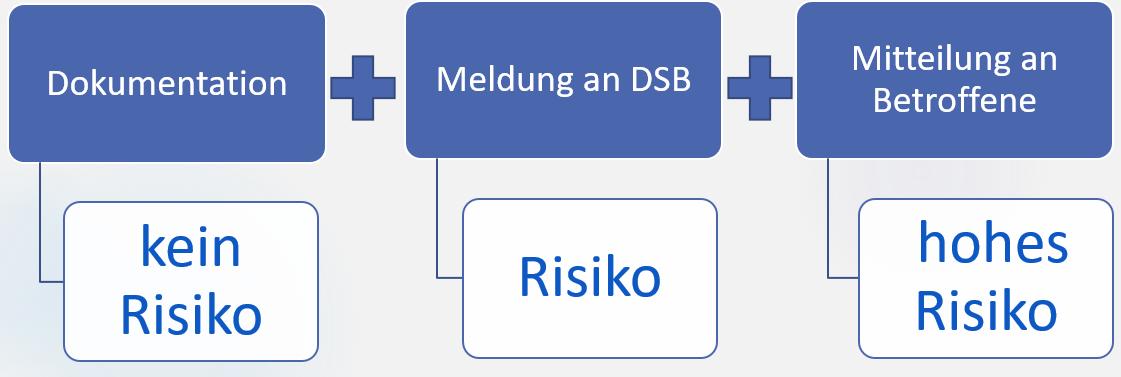 verspaetete Meldung eines Datenschutzvorfalls bringt DSGVO-Strafe