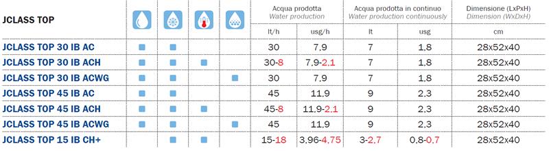 J-class top eroga acqua ambiente,acqua fredda e acqua frizzante in continuo