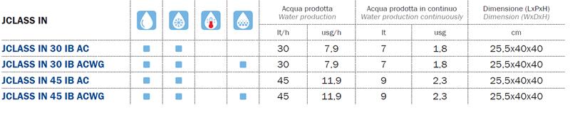 Refrigeratore acqua sottobanco dati tecnici
