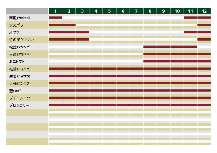 輸入青果:時期別リスト一覧図