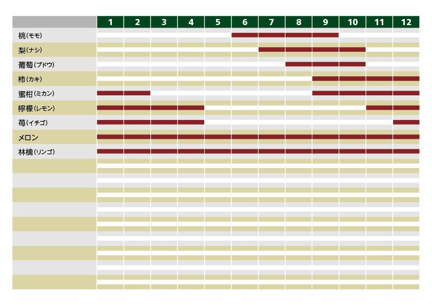 国産果物:時期別リスト一覧図