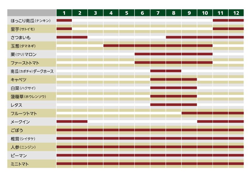 国産野菜[全般]:時期別リスト一覧図