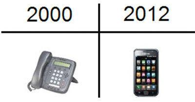 時代の変化