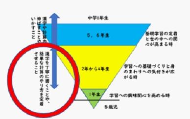 図2 保護者向けに、基礎的な学習の意図と発達段階とを関連させて提示し、「赤ペン先生作戦」の意図を伝える