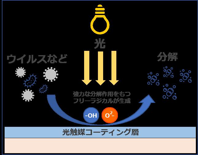 光触媒の仕組み VOCガス、細菌、コロナなどのウイルスをスーパーオキサイドアニオン、水酸ラジカルの強力な酸化力によって分解します。