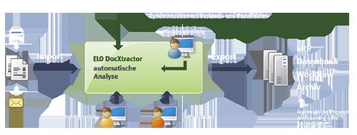 Gesamtablauf des ELO DocXtractors (Quelle: ELO Digital Office GmbH)