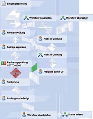 Ausschnitt eines Freigabe-Workflows in ELO
