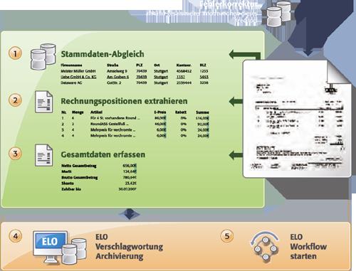 Ausschnitt aus dem internen Ablauf des ELO CoxXtractors (Quelle: ELo Digital Office GmbH)