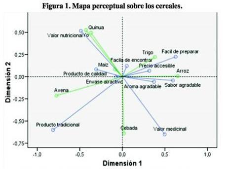 Mapas percepctuales