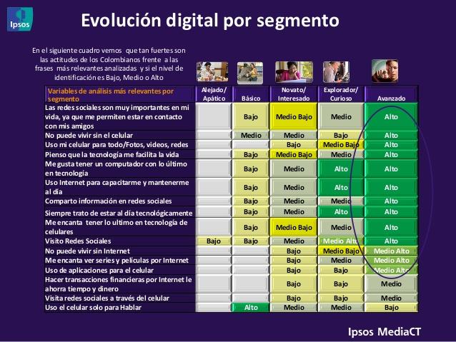 Perfil tecnológico del colombiano