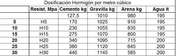 dosificación de hormigón por metro cubico