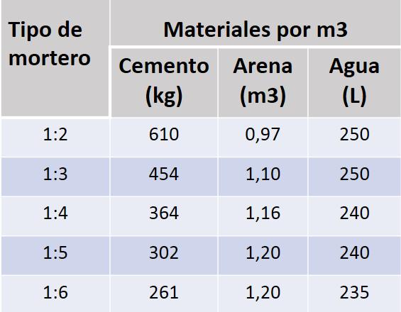 dosificación morteros m3