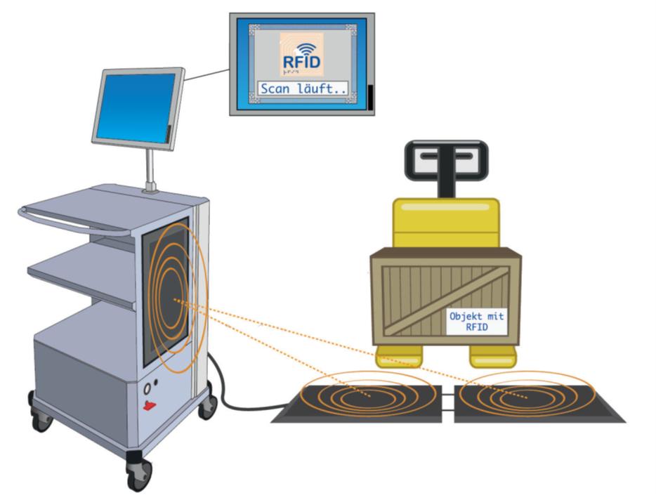 mobiler Arbeitswagen mit RFID