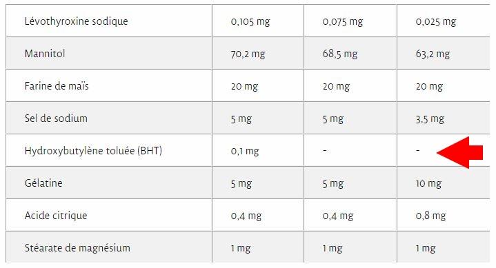hydroxytoluene butylé