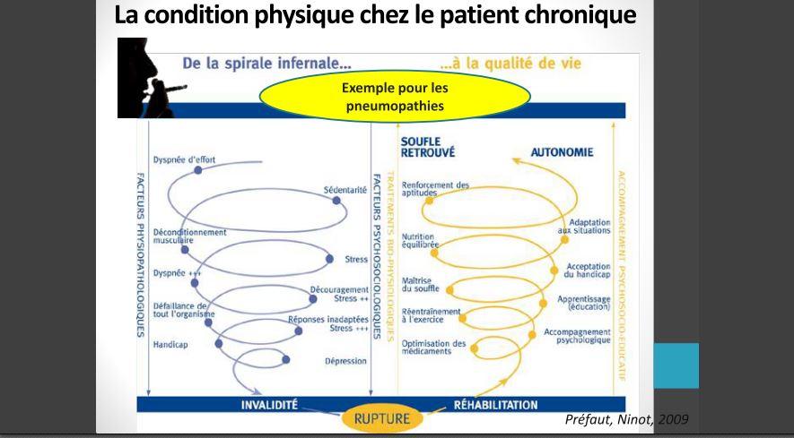 Covid long, Bruno Escarguel, pneumologue à Marseille, nous présente une réhabilitation pulmonaire possible