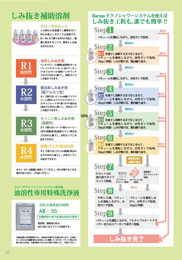 しみ抜き補助剤の種類。シミ抜き工程を誰でも簡単に出来る手順の画像