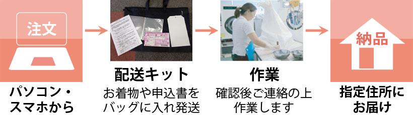 注文から納品までの流れを表した画像