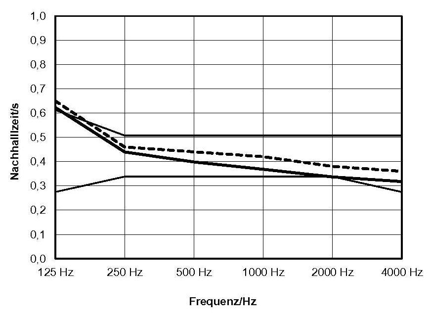 """Diagramm der Nachhallzeiten des Klassenraumes 17 """"nachher"""" ohne/mit Kindern"""