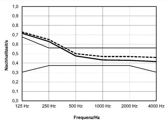Diagramm der Nachhallzeiten des Klassenraumes 23 mit Schallabsorbern ohne/mit Kindern