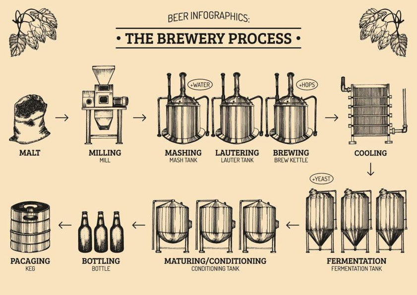 Manufacturing LORO Craft Beers