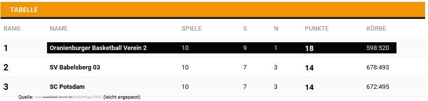 Ausgangslage: Die ersten drei Teams der Abschlusstabelle Bezirksliga-West haben sich für Top3 qualifiziert