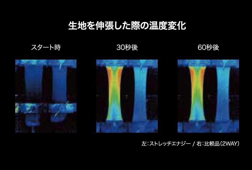 (サーモグラフィ出典:旭化成)
