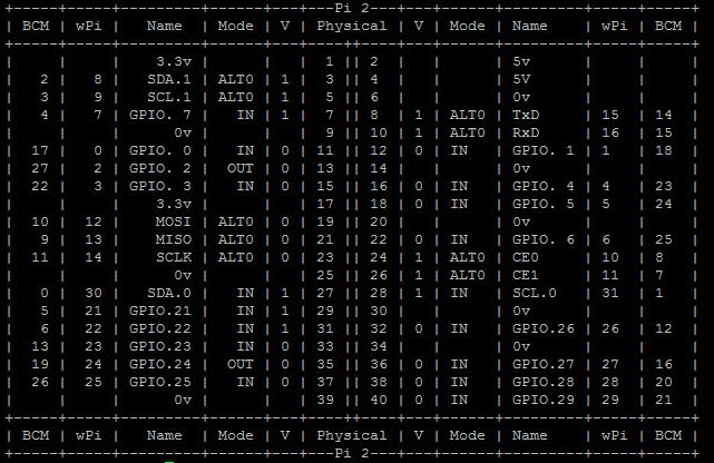 Pin-Mapping Raspberry Pi 2 Modell B