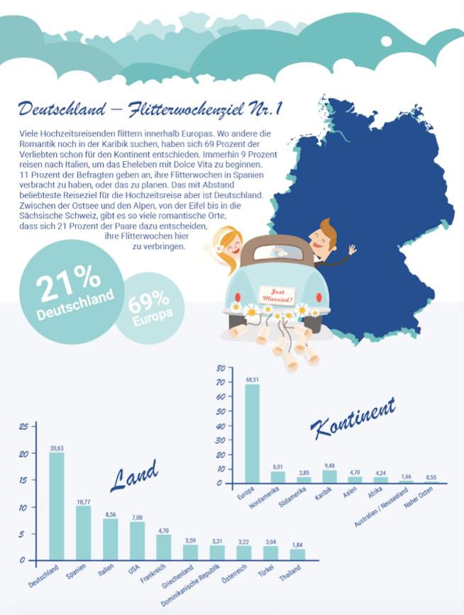 Hochzeitsregion Stuttgart Flitterwochen Hochzeitsreise