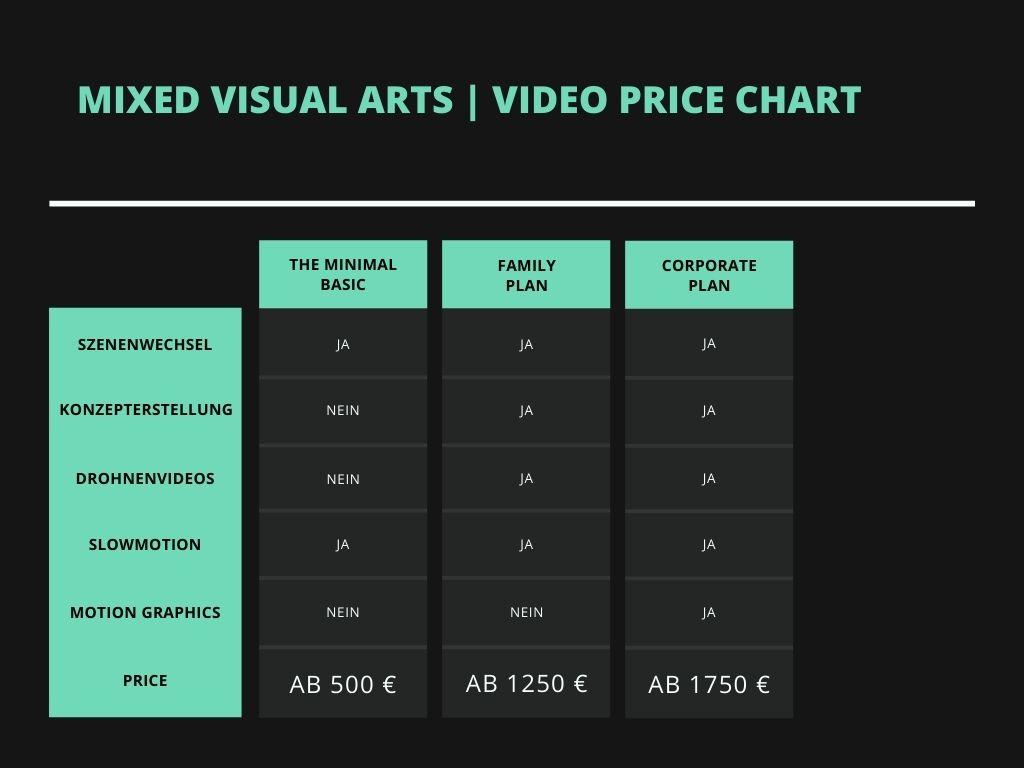 Preise bei der Videoproduktion München