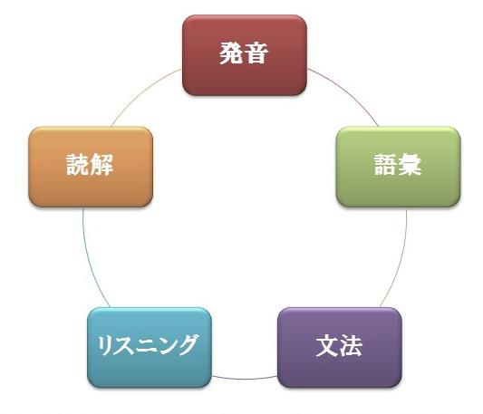 英語や中国語などの外国語を習う「発音」「語彙」「文法(ことばのきまり)」「リスニング」「読解」サイクル