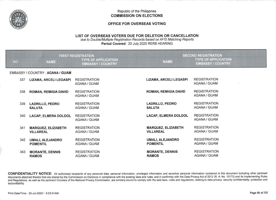 Approved List of Overseas Voters for Deletion/Cancellation due to Double/Multiple Registration Based on AFIS Matching Report
