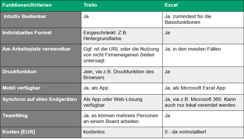 Excel für To Do listen vs. Trello