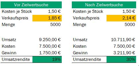 Zielwertsuche in Excel Beispiel