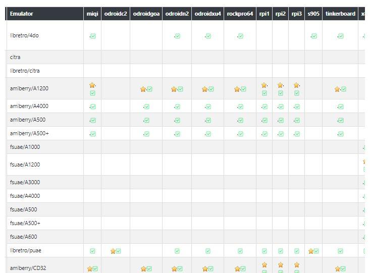 Batocera Linux tableau de compatibilité