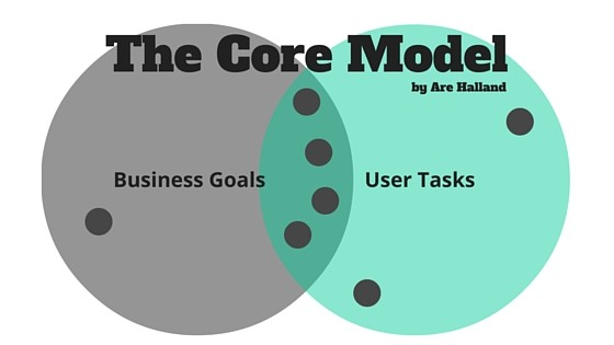 Core-Model_Are_Halland_Blog_contegy_de